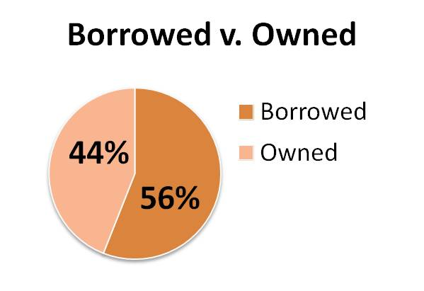 2014 borrowed v owned graph