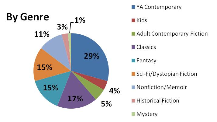 2014 by genre graph