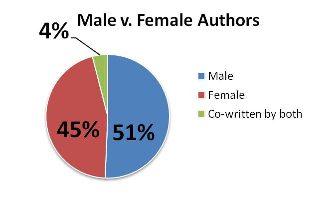 2014 male v female authors graph