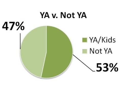 2014 ya v not ya graph