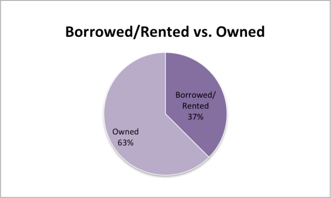 BorrowedRented vs Owned graph
