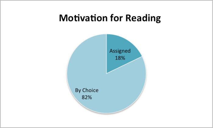 Motivation for Reading graph