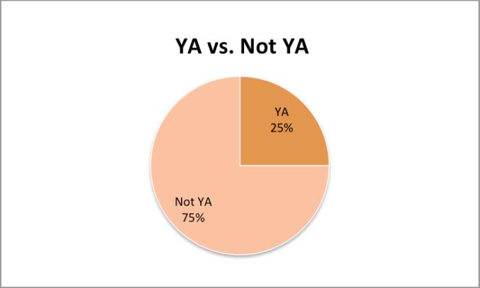 YA vs Not YA